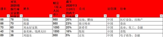 疫情两月间胡润百富变化:马化腾、马云首次并列登顶 刘永好财富增加了20%