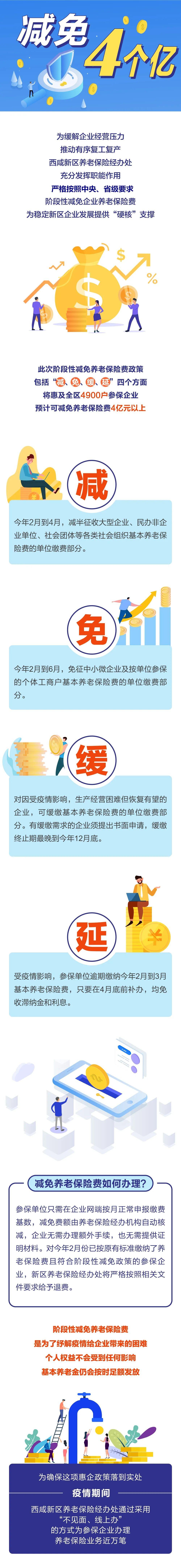 """""""硬核""""支持!西咸新区将为参保企业减免养老保险"""