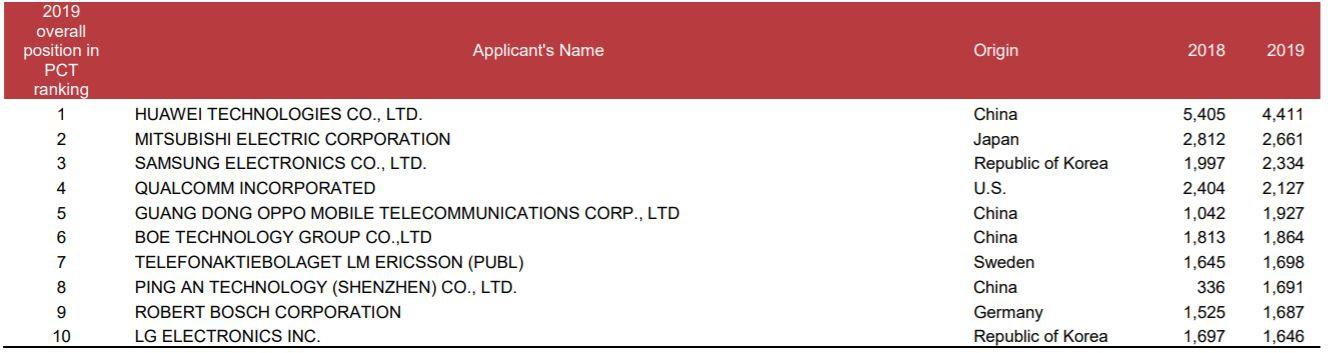 全球PCT专利申请量排名前十的企业