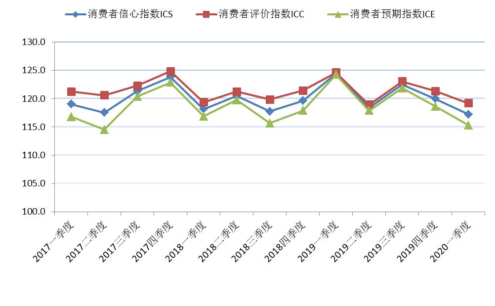 收入预期下调,一季度上海消费者