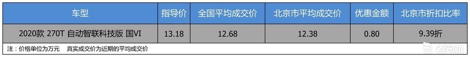 【北京市篇】优惠不高 广汽传祺传祺GS4优惠0.8万