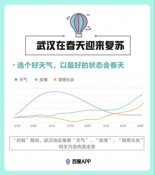 """百度发布""""武汉重启""""搜索大数据:交通出行搜索热度上升115%、复工证明上涨320%"""
