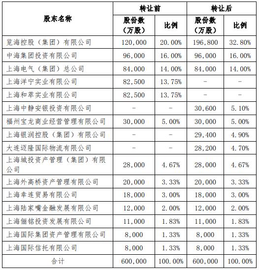 上海人寿清理门户,洋宁实业和萃实业退出、大股东览海集团增持