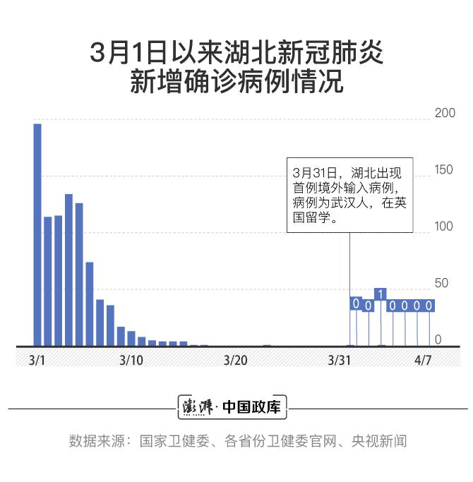 3月1日以来湖北新冠肺炎新增确诊病例情形 汹涌消息记者 王煜 制图