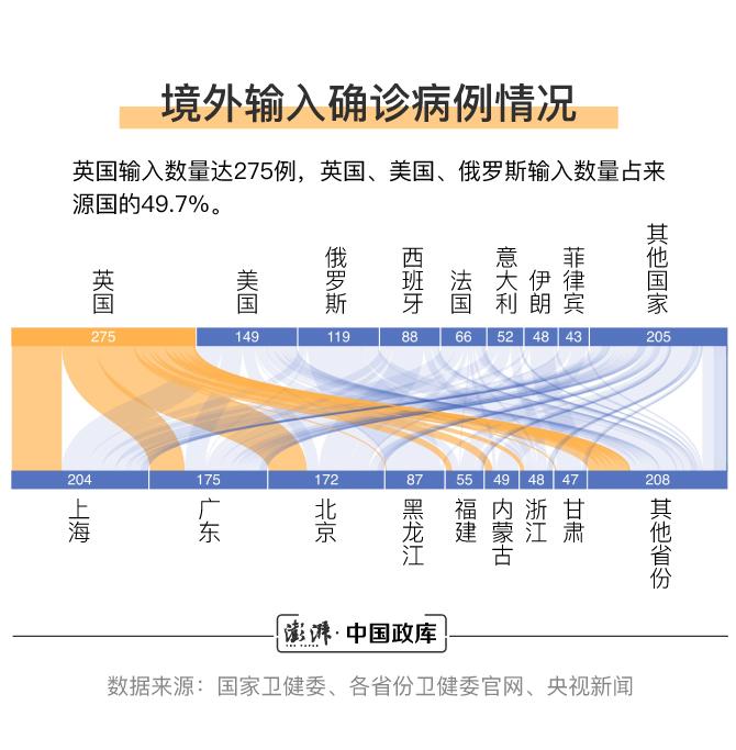 境外输入确诊病例国别情形  汹涌消息记者 王煜 制图