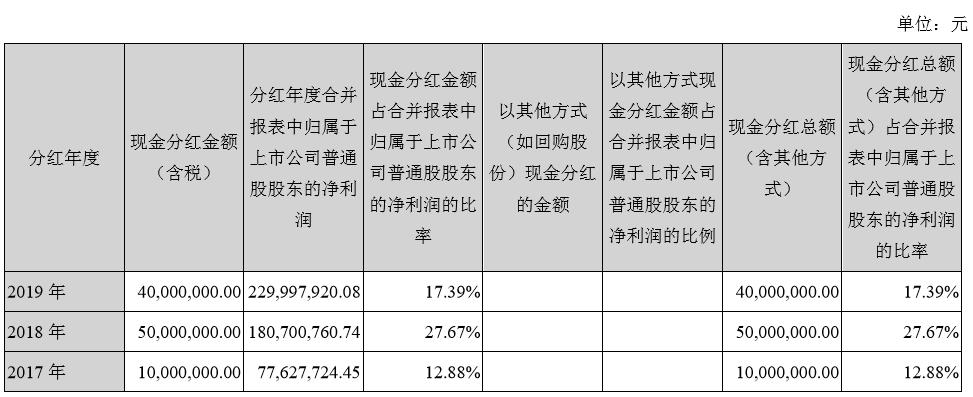 「蓝冠官网」收大阴线蓝冠官网此前股民提问后连续上图片
