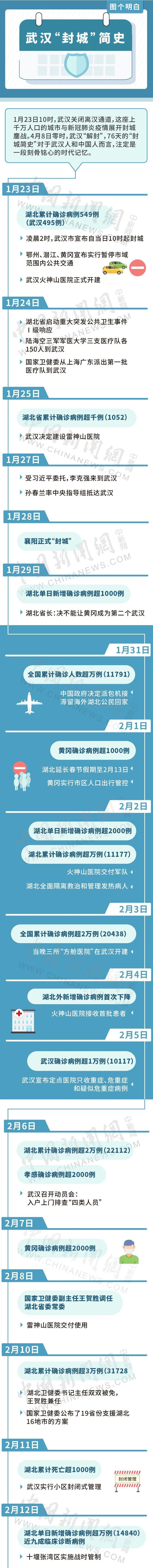 「蓝冠官网」武蓝冠官网汉封城简史图片