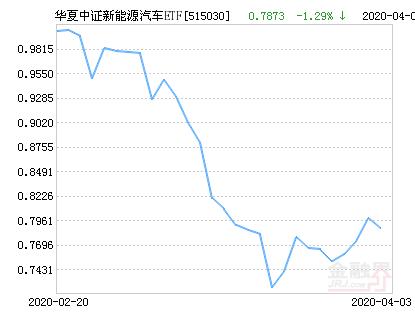 华夏中证新能源汽车ETF净值上涨3.45% 请保持关注