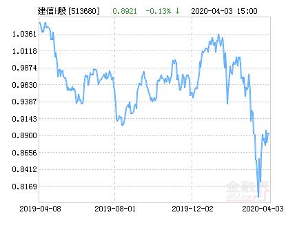 建信港股通恒生中国企业ETF净值上涨3.32% 请保持关注