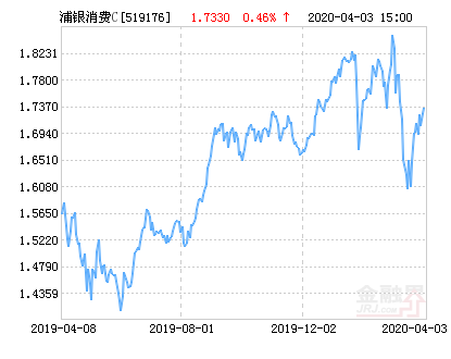 浦银安盛消费升级混合C基金最新净值涨幅达1.50%