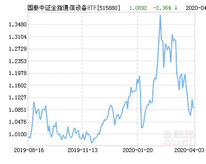 国泰中证全指通信设备ETF净值上涨2.98% 请保持关注