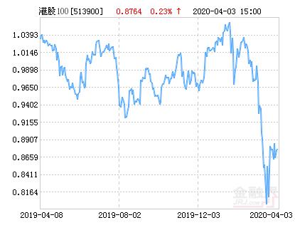 华安CES港股通精选100ETF净值上涨4.40% 请保持关注