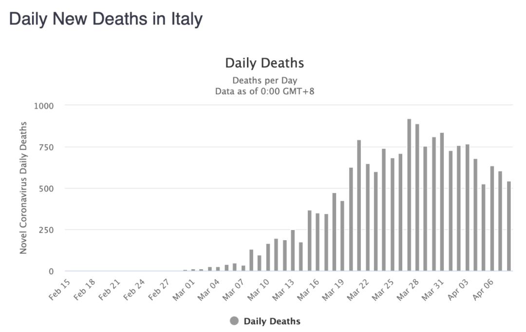 意大利单日新增死亡病例数变化。/worldometer截图