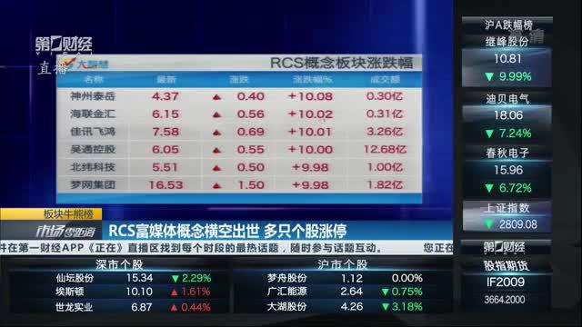 A股市场又迎新风口,RCS概念横空出世掀起涨停潮丨牛熊眼