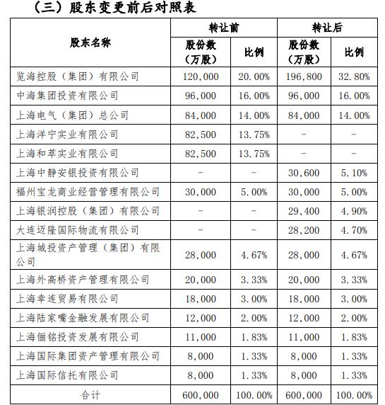 上海人寿引入三家新股东,大股东览海控股持股升至32.8%