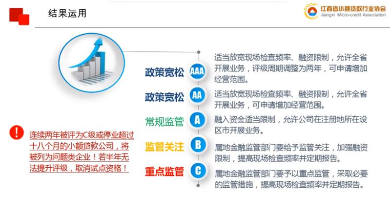 """分期乐小贷监管方将实行分类评级,8种情形""""一票否决""""图片"""