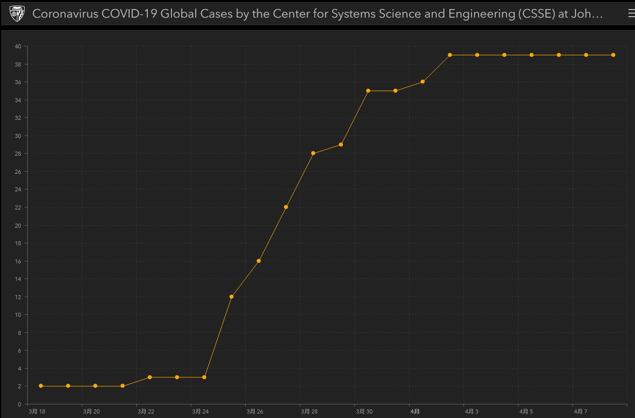 赞比亚确诊病例 图源:约翰斯·霍普金斯大学实时疫情数据