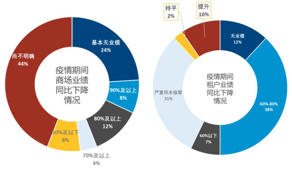 高力国际:截止3月底北京购物中心基本恢复正常营业