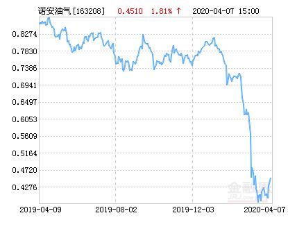 诺安油气能源(QDII-FOF-LOF)净值上涨1.81% 请保持关注