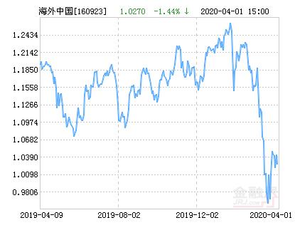 大成海外中国机会混合(QDII-LOF)净值上涨4.67% 请保持关注