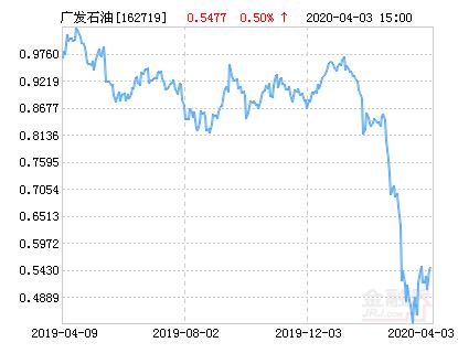 广发道琼斯石油指数A人民币(QDII-LOF)净值上涨6.10% 请保持关注