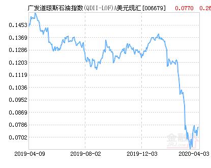 广发道琼斯石油指数A美元(QDII-LOF)净值上涨6.36% 请保持关注
