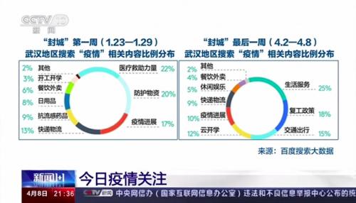 新闻1+1看武汉重启:生命相关内容百度搜索热度从68%到10%,武汉人的生活回来了