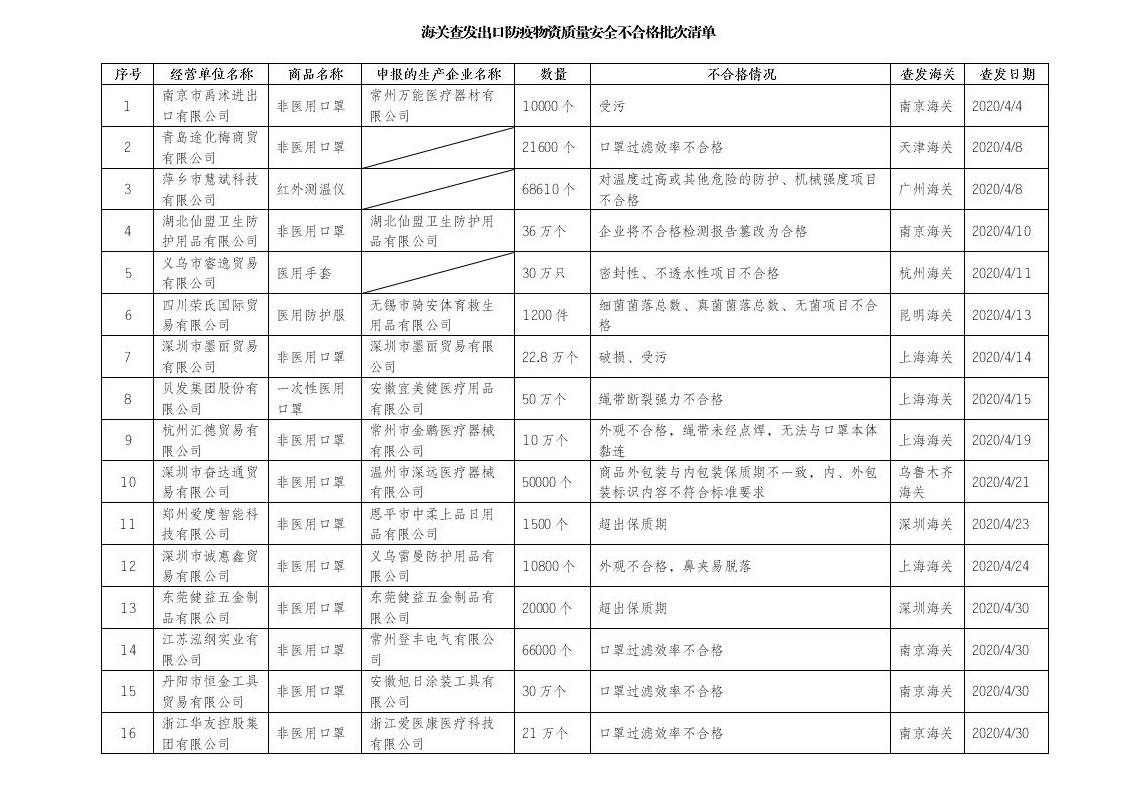 《【超越娱乐登陆注册】中国最大笔类出口公司 因口罩出口质量不合格被海关点名》