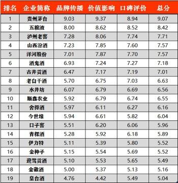 品牌日|千龙智库发布白酒行业品牌价值影响力传播报告图片