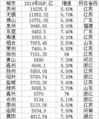 高德平台:市20强三高德平台城GDP超万亿苏州图片