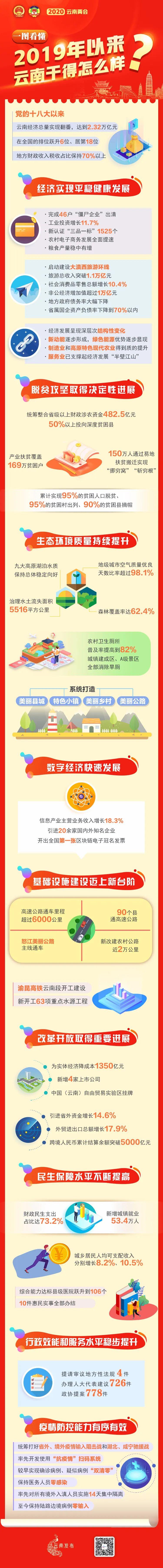 【天富】图看懂20天富19年以来云南干得图片