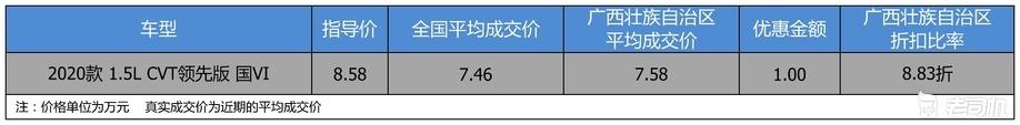 【广西壮族自治区篇】广汽丰田YARiS L 致炫优惠8.83折