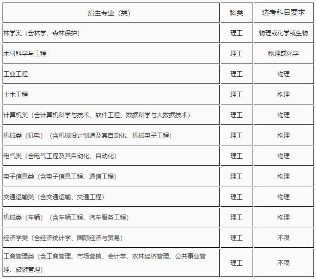东北林业大学2020年高校专项计划招生简章