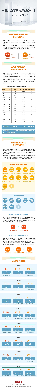 上周北京新建住宅成交684套 大兴区领跑图片
