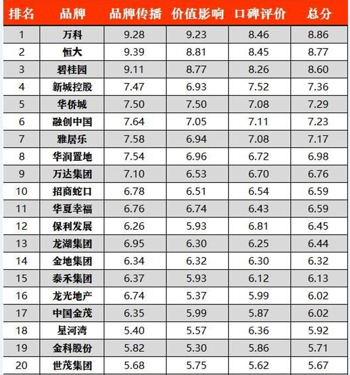 千龙智库发布房企品牌价值报告:万科恒大碧桂园居前三