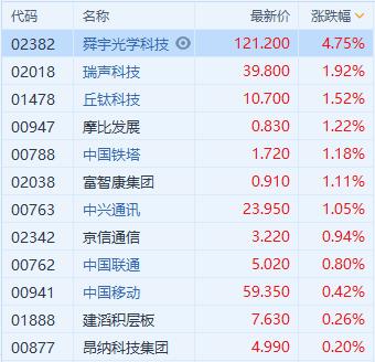 最前线丨华为概念股今日集体上涨,舜宇光学科技盘中一度涨近8%