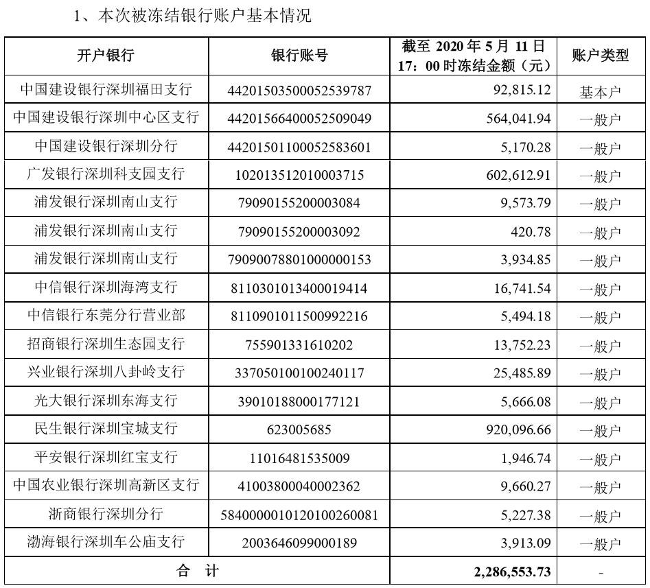 天富:个银行账户冻结兆新股份连天富续九个跌停股图片