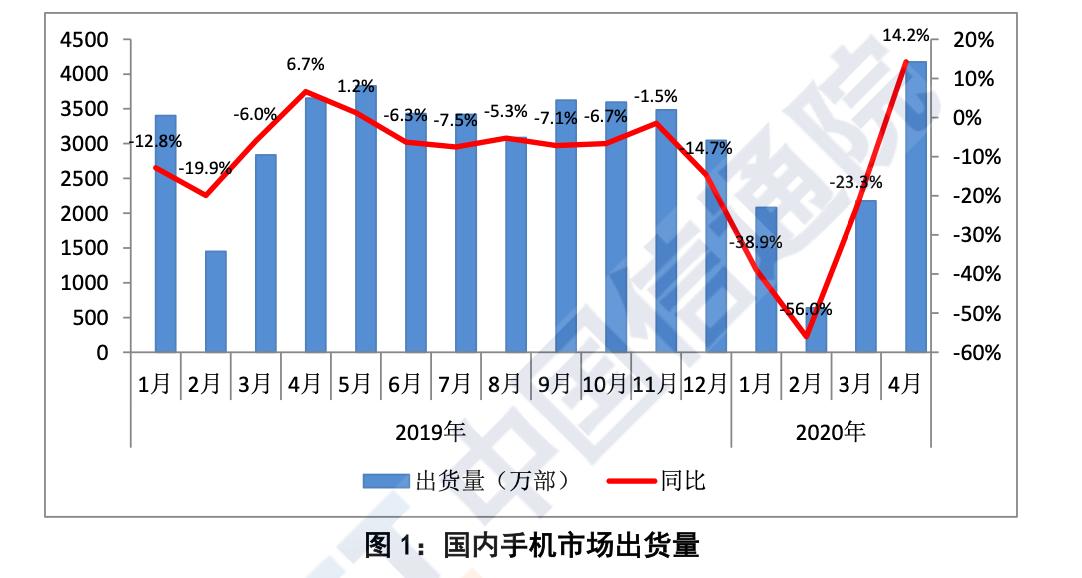 【天富】手机出货量止跌回升5天富G手机占四成图片