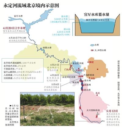 时隔25年 永定河北京段首次全线通水图片
