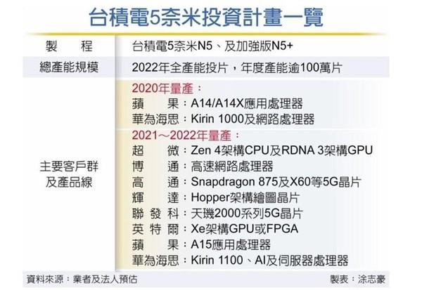 华为麒麟新一代芯片曝光 基于5nm工艺今年实现量产