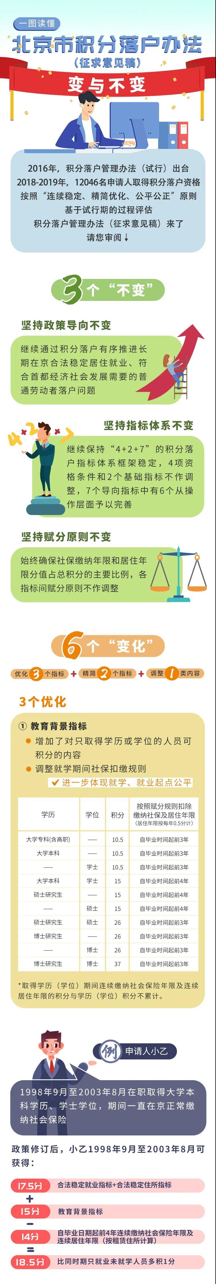 一图看懂《北京市积分落户管理办法》修订的变与不变图片