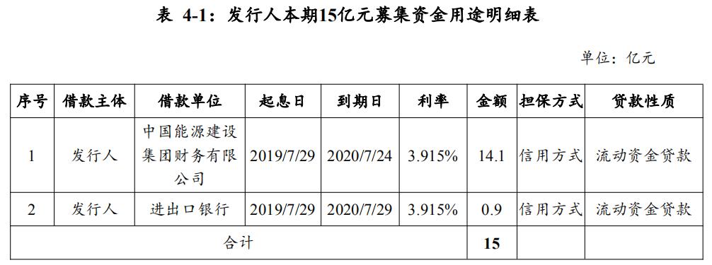 葛洲坝拟发行15亿元超短期融资券 不用于房地产业务