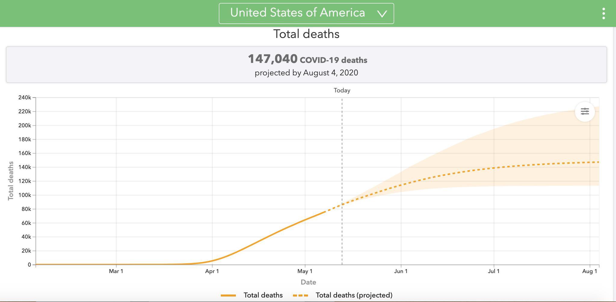 华盛顿大学最新预测数据。截图自华盛顿大学官网