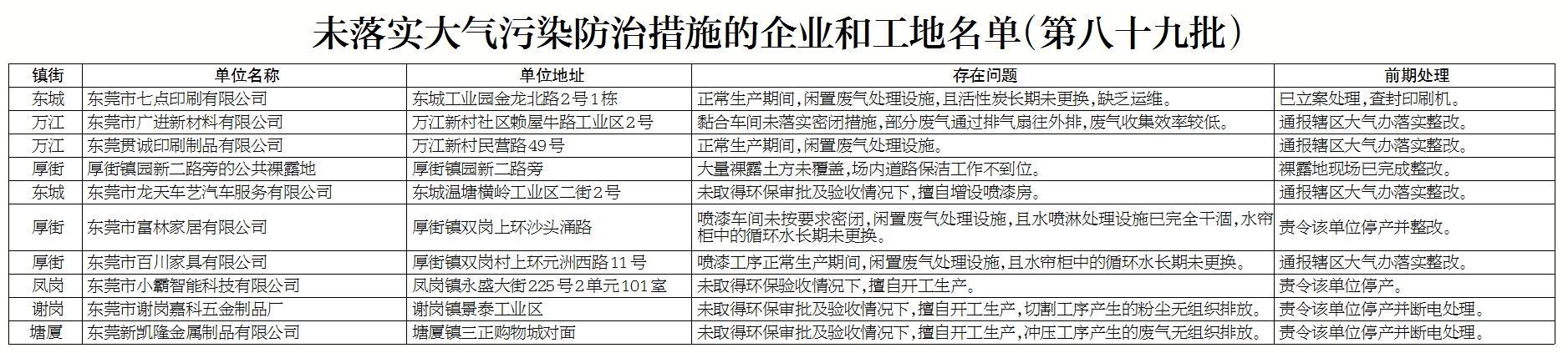 东莞市大气办启动夏季应急方案依法打击企业故意关停环保设施行为