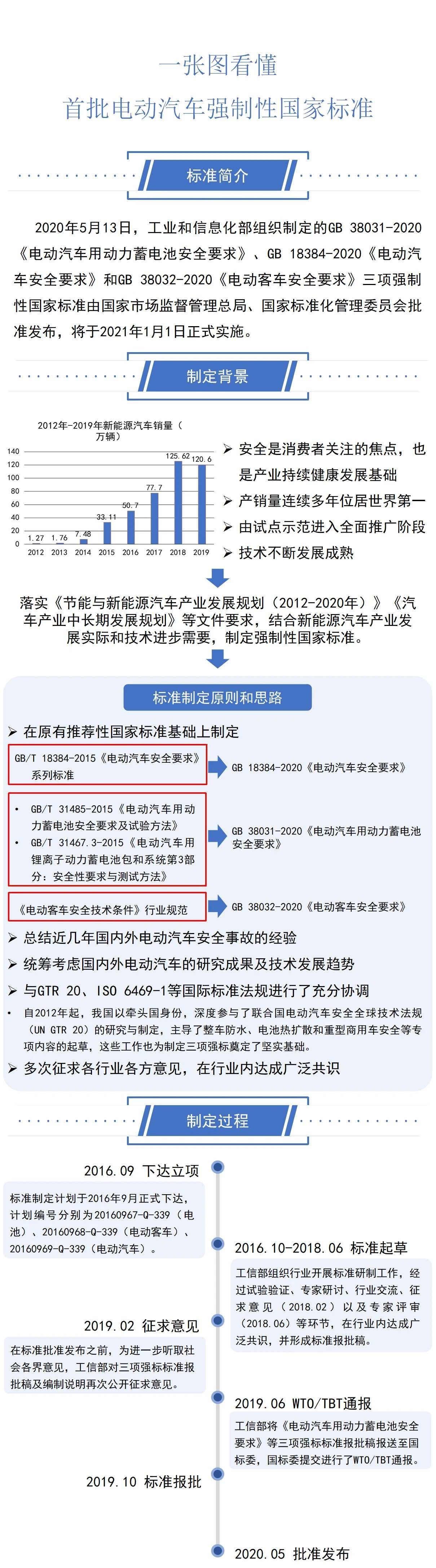 一图看懂工信部三项电动汽车强制性国家标准图片