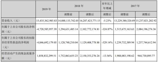 万达电影资产减值59亿 深交所:票房增长是否虚假陈述