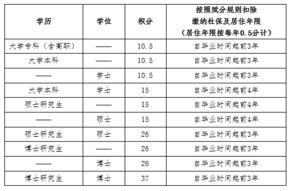 北京积分落户将启动 6项加分指标有变?看这就明白了图片