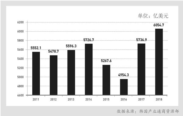 年均出口额(2011-2018年)
