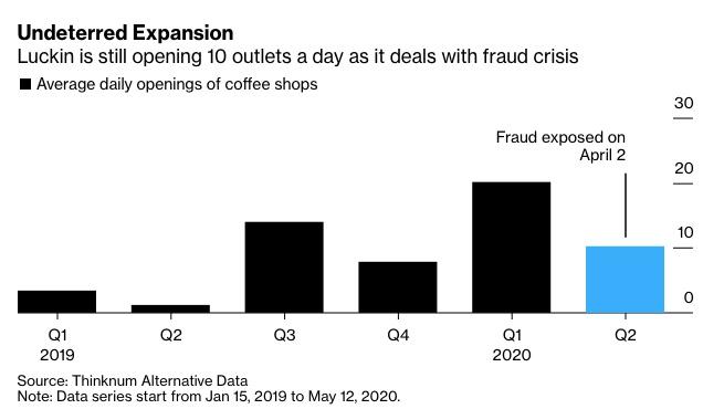 瑞幸咖啡财务造假开店不停:二季度以来日均新开10家图片