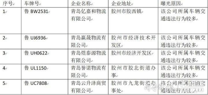 违法太多,胶州5家物流企业网上曝光